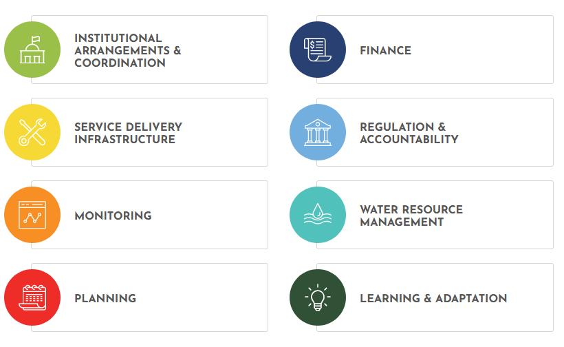 Agenda for Change building blocks